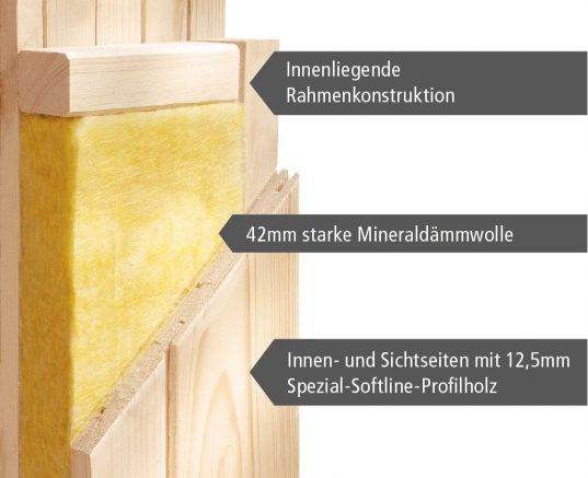 Woodfeeling Systemsauna Arvika mit Fronteinstieg 68 mm